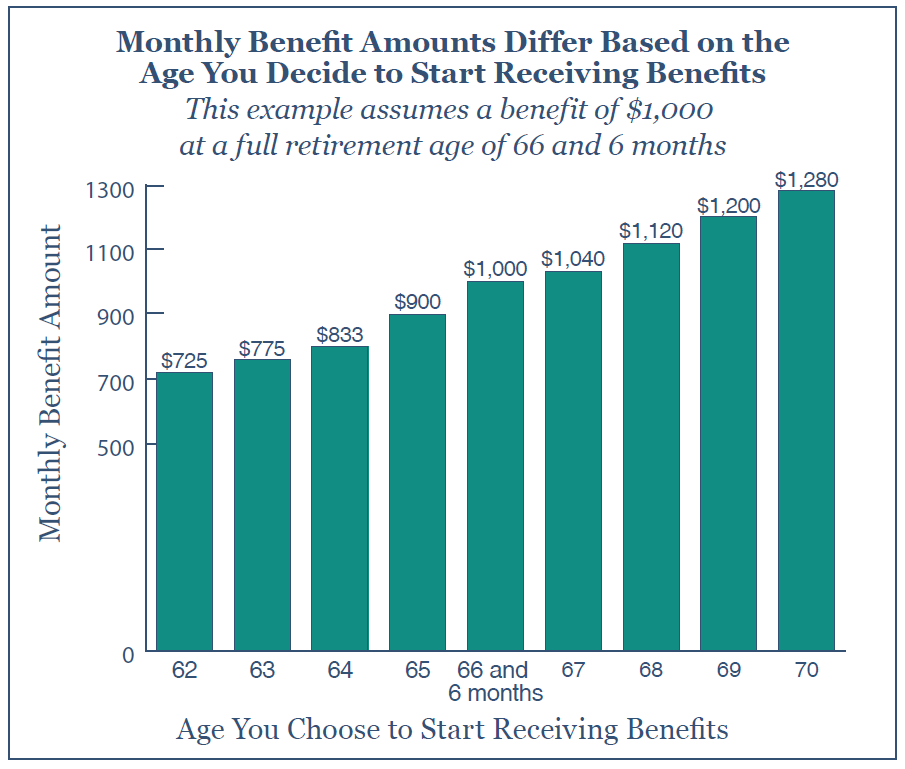 Monthly Social Security Benefits Chart Per Age